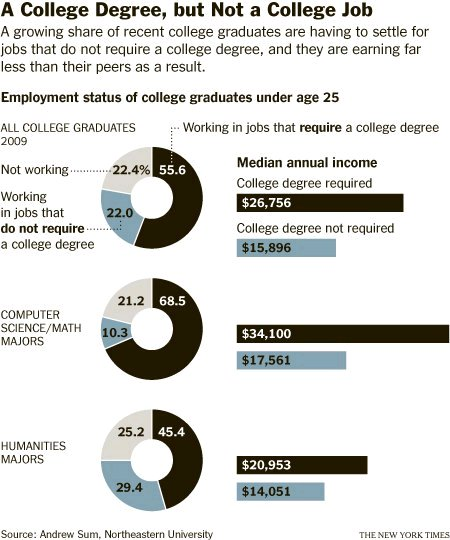 Under-employed college graduates.