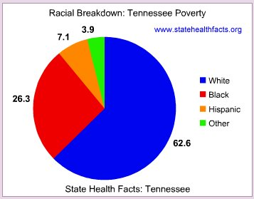 Poverty breakdown by race in Tennessee