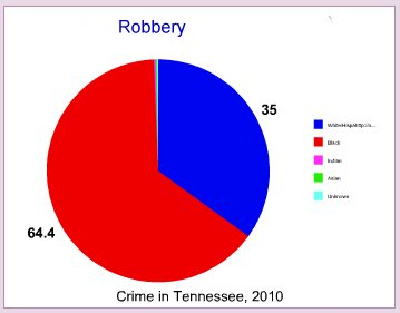 Robbery by race in Tennessee
