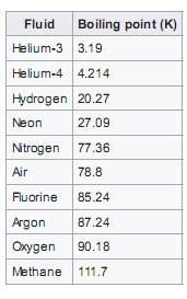 Comparison of the boiling point of gases.