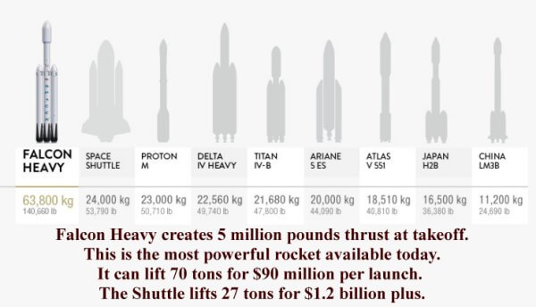 Falcon Heavy versus the Space Shuttle on lifting cargo into low earth orbit.