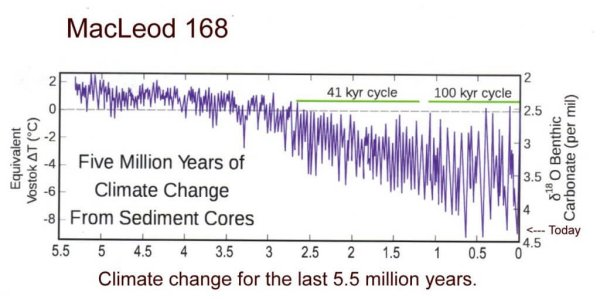 Climate change 5.5 million years.